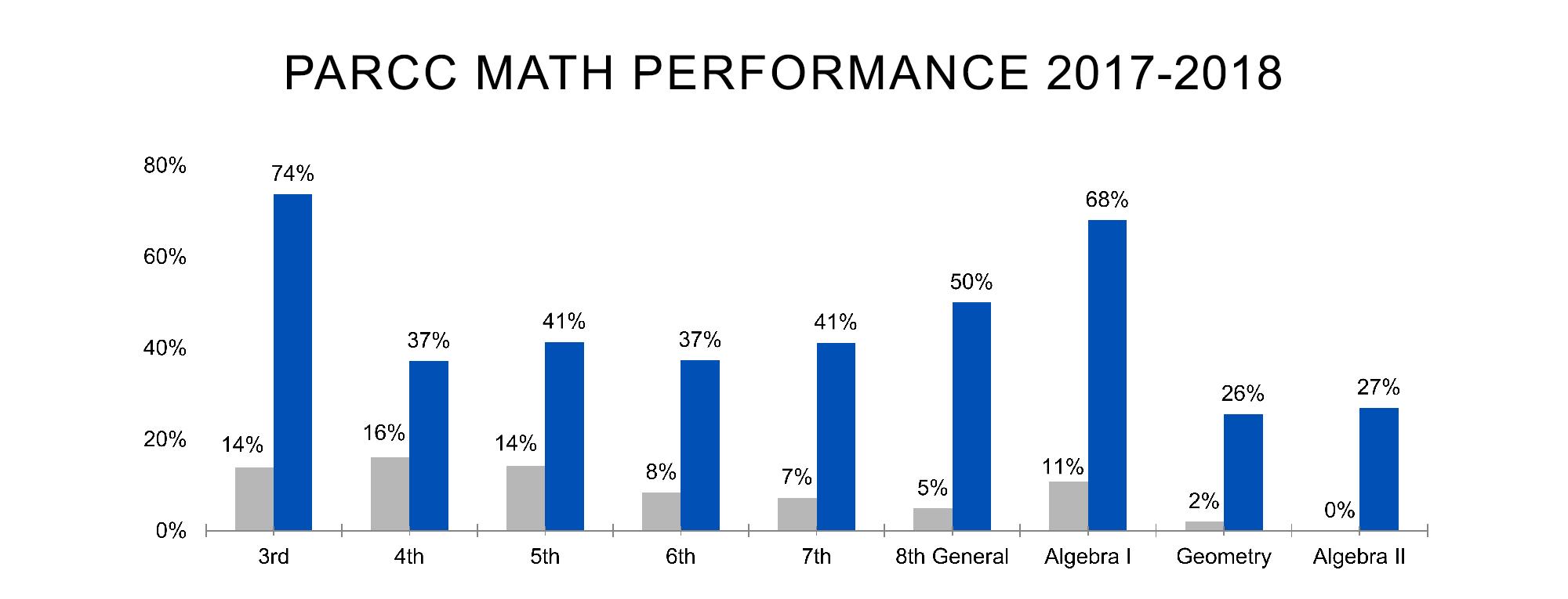 PARCC-math-2018
