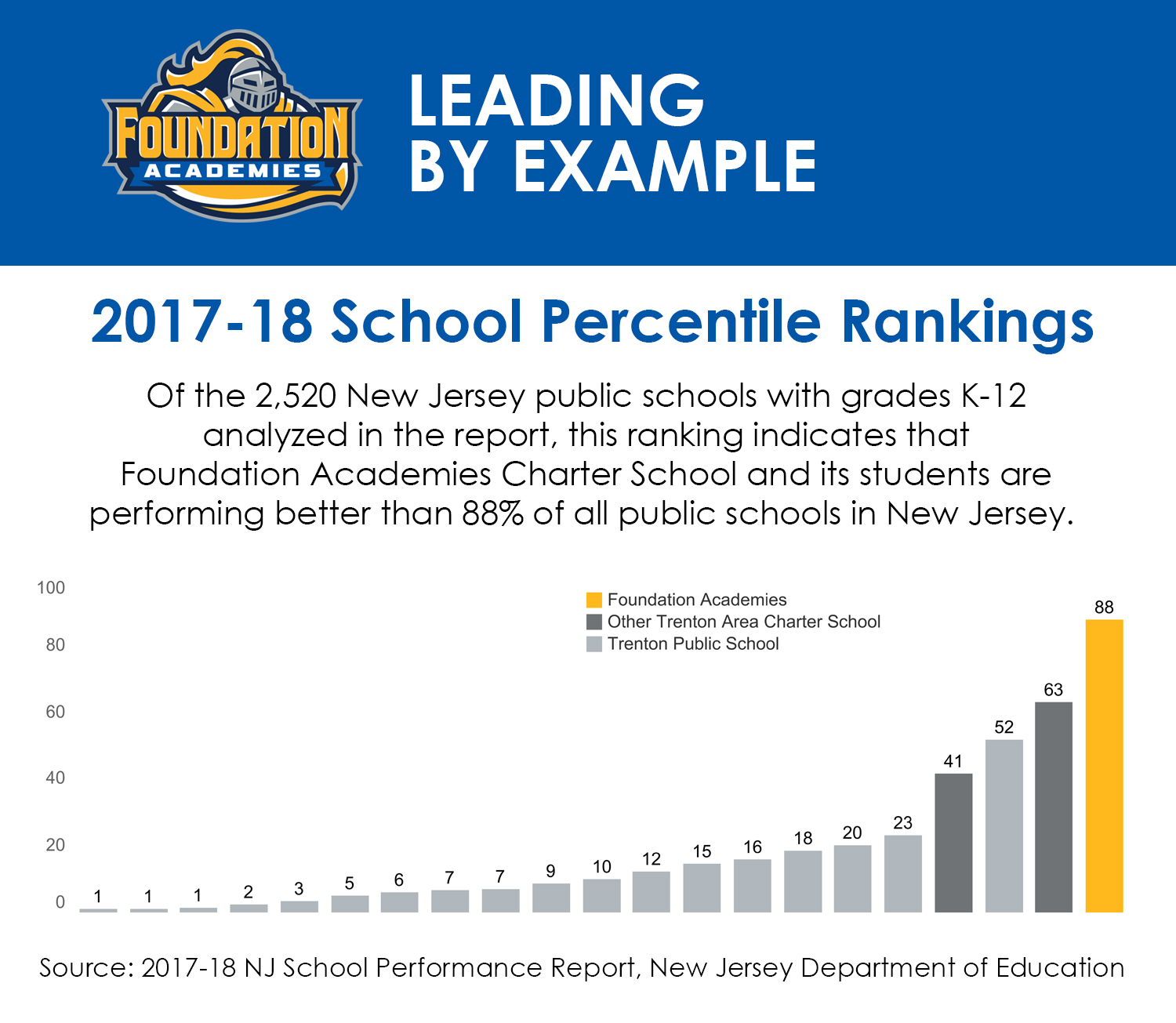 Of the 2,520 New Jersey public schools with grades K-12 analyzed in the report, this ranking indicates that Foundation Academies Charter School and its students are performing better than 88% of all public schools in New Jersey.