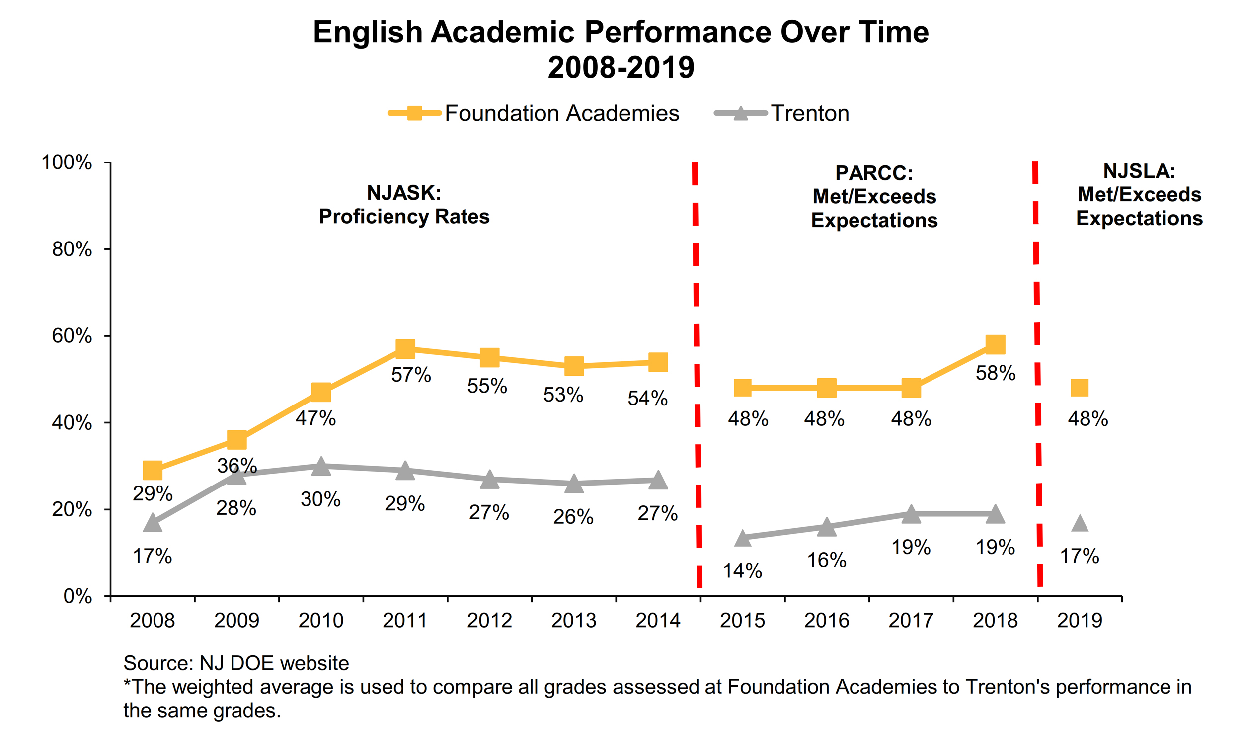 2008-2019 English Language Arts Academic Performance Over Time: Comparing Trenton to Foundation Academies