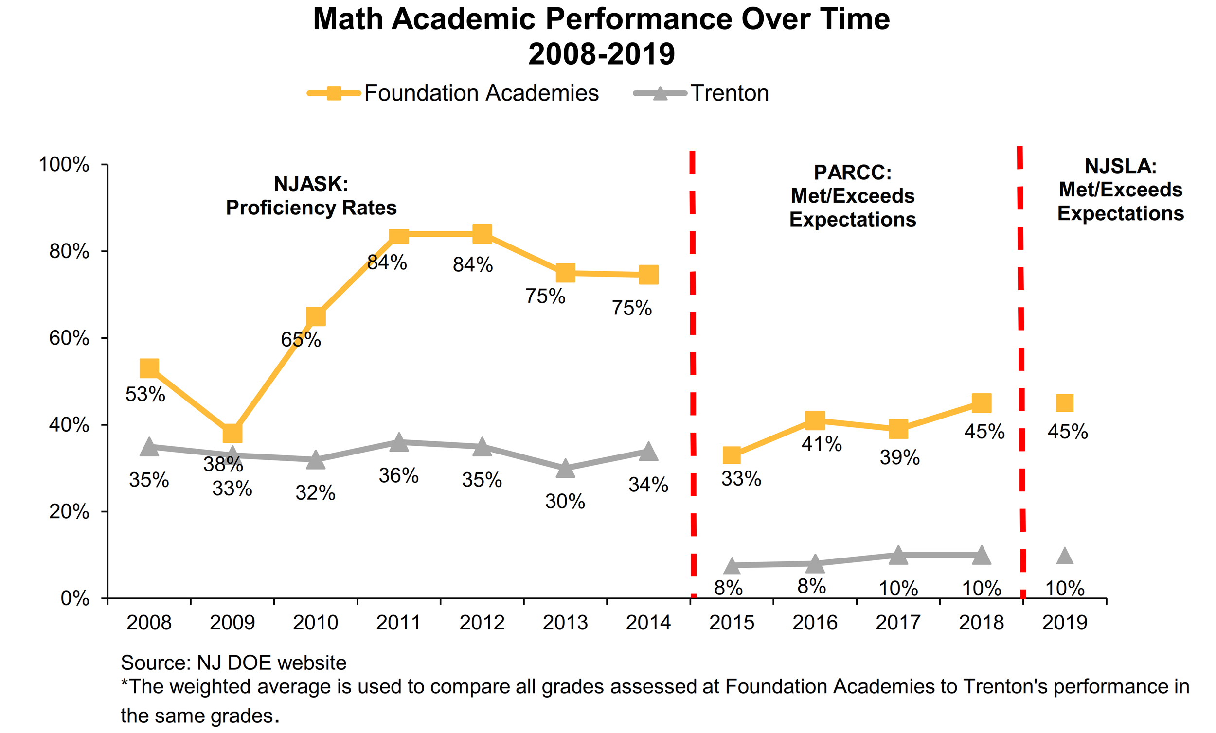 2008-2019 Math Academic Performance Over Time: Comparing Trenton to Foundation Academies