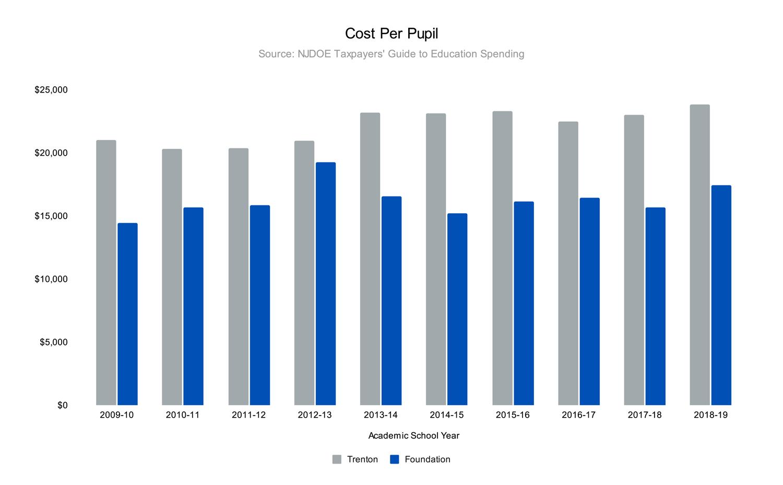 NJDOE Cost Per Pupil